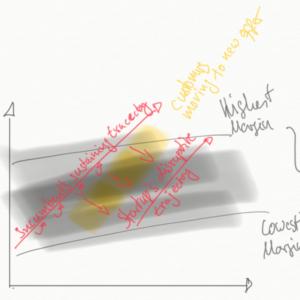 Disruption durch Kunden im IdeaChamp Innovationsblog