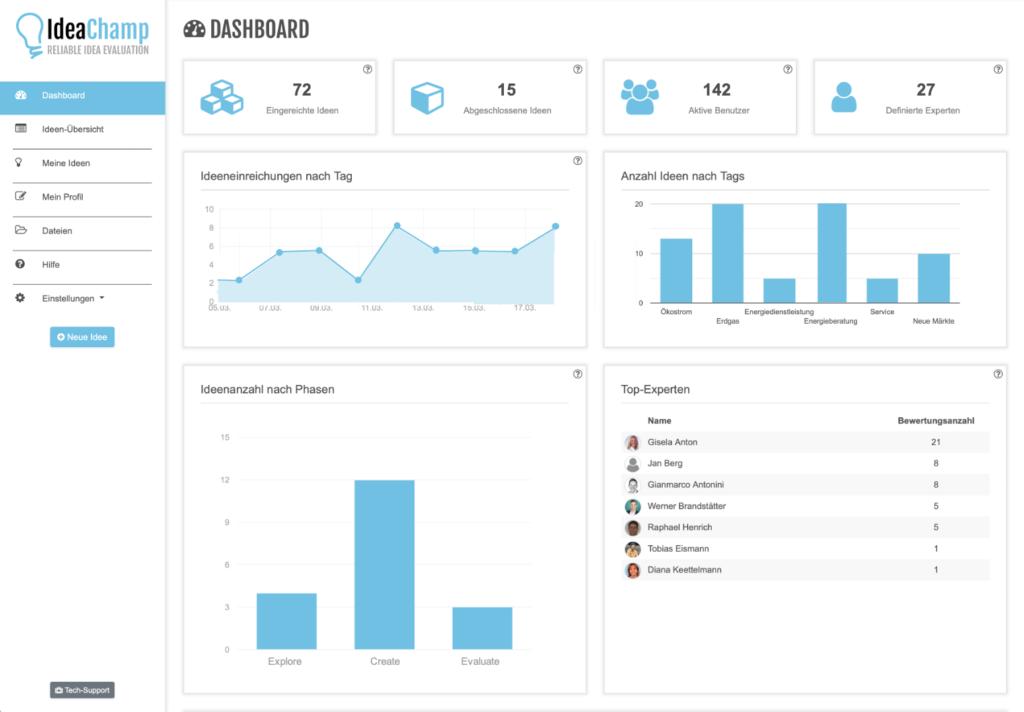 Einblick in das Dashboard der IdeaChamp Innovationssoftware mit aussagekräftigen Kennzahlen.